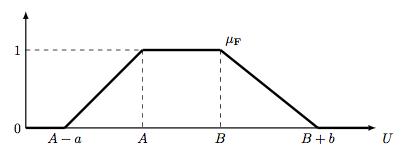 Trapezoidal function